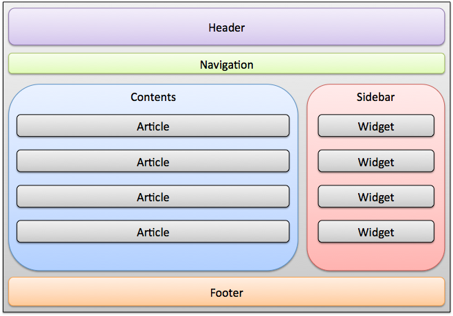 web site structure