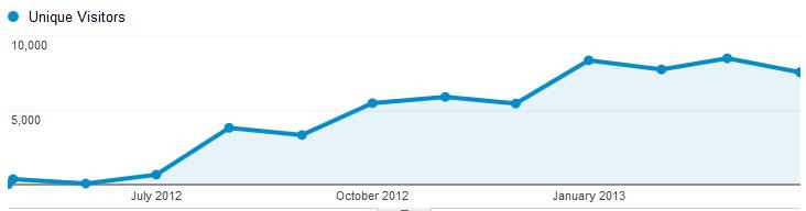 visitors one year benohead.com