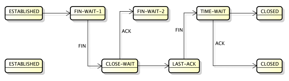 TCP: About FIN_WAIT_2, TIME_WAIT and CLOSE_WAIT