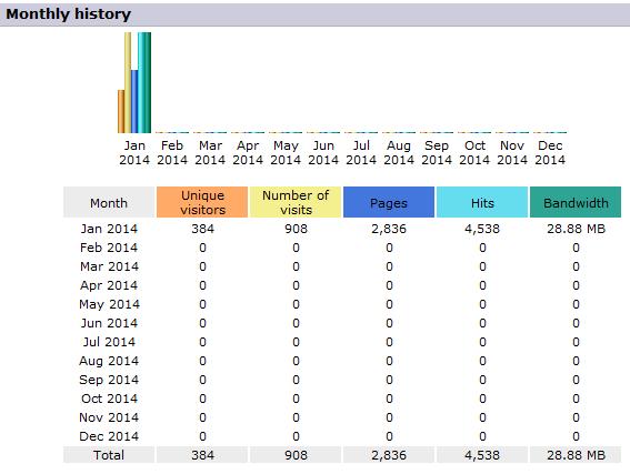 Plesk Web Statistics