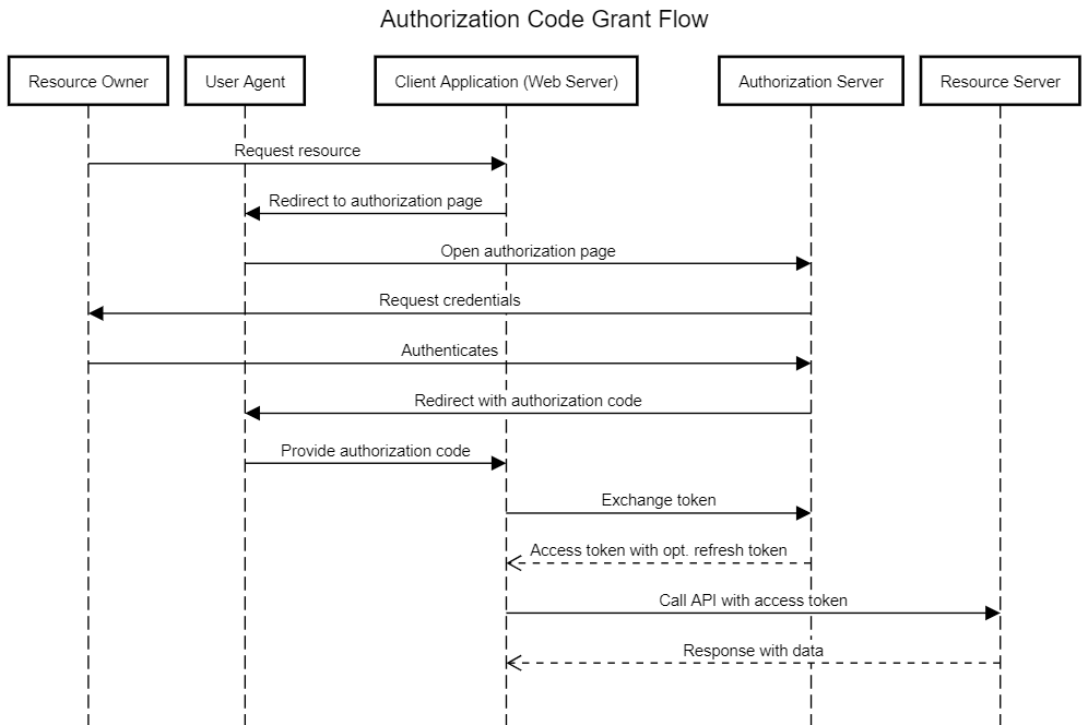 OAuth 2.0 Authorization Code Grant Flow