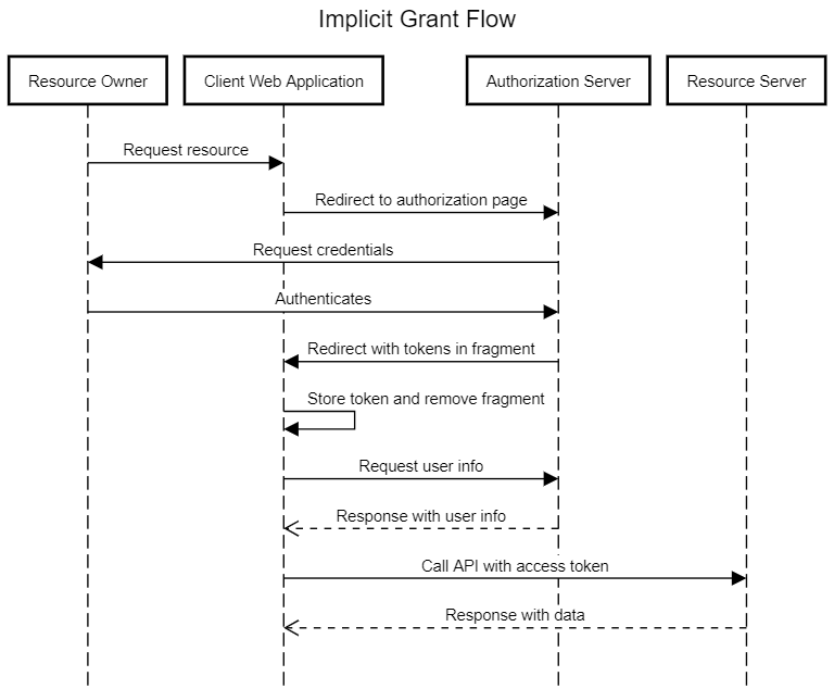 OAuth 2.0 Implicit Grant Flow