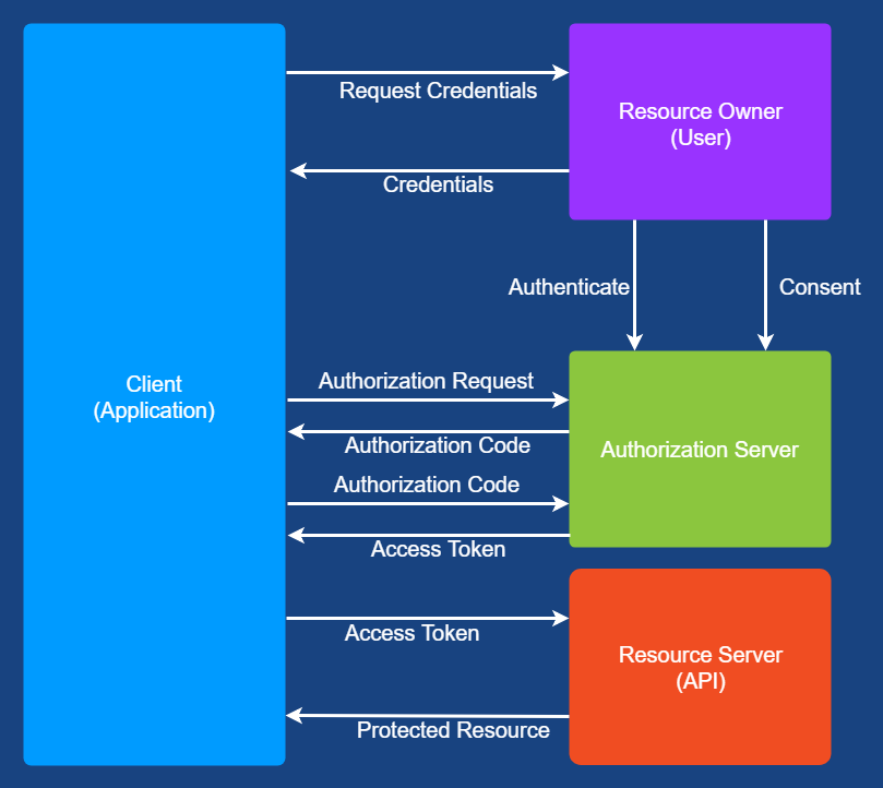OAuth 2 0 and OpenID Connect commonly used terms explained