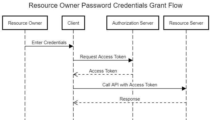 Resource Owner Password Credentials Grant Flow